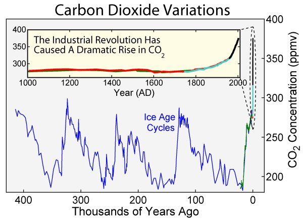 Name carbon dioxide 400kyr views 5492size 53 5 kb