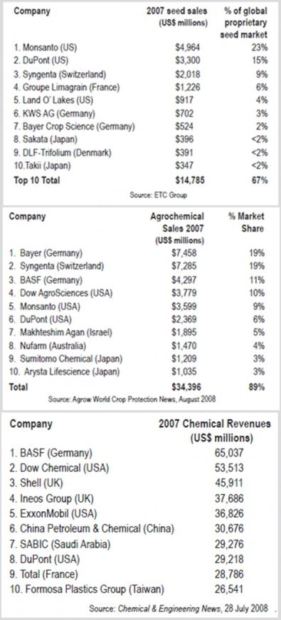 Name:  top 10 agrochemical-seed-sheical company.jpg Views: 4314 Size:  52.8 KB