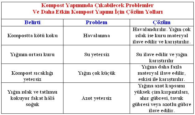Name:  kompost_yapiminda_olusabilecek_problemler.JPG